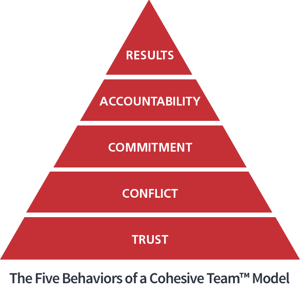 red pyramid with words listed from bottom Trust, conflict, commitment, accountability, results